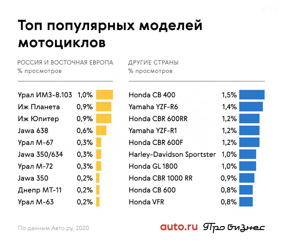 Авто.ру назвал самые популярные мотоциклы этого сезона